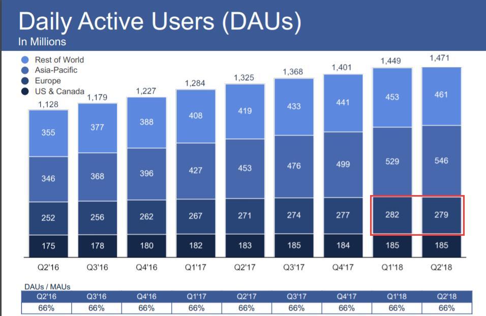 二季度Facebook月活用户3.76亿,较一季度减少1亿,美国和加拿大月活用户2.41亿,同样持平一季度,亚太地区增加21亿。