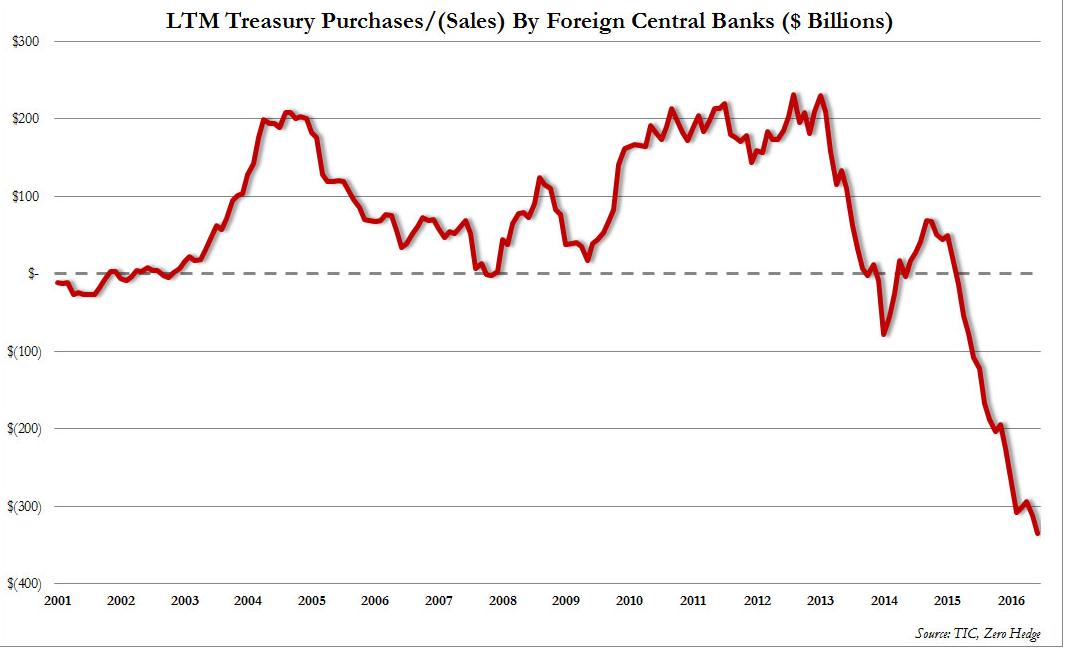 美国国债2