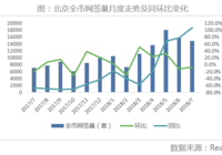 7月北京二手房市场继续降温,潜在供需乏力
