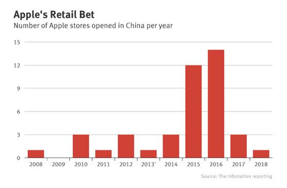 有报告称苹果放缓中国门店的扩张速度 因竞争激烈和开店门槛高