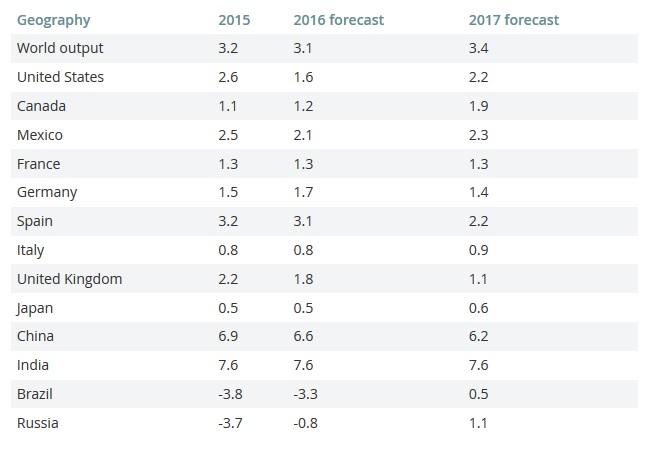 IMF下调美国经济增速 警示中国债务风险