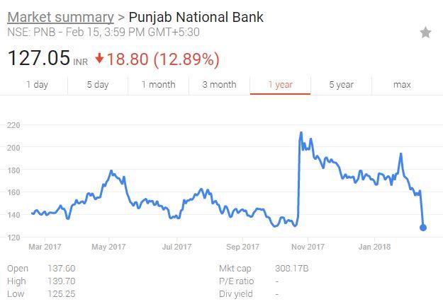 印度第二大国有银行遭诈欺17.7亿美元 是史上最大贷款诈骗案