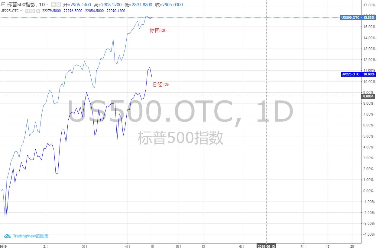 日本股市今年涨了10% 投资者为何还是敬而远之?