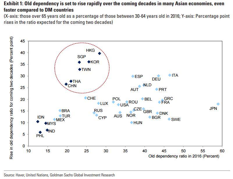 """亚洲快速老龄化 """"全球工厂""""的商品谁来消费呢?"""