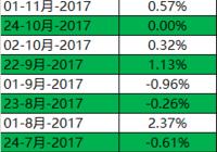 经济数据对比特币价格有影响吗?
