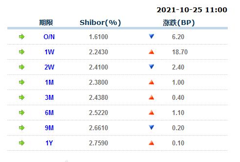 隔夜SHIBOR报1.6100%,下降6.20个基点。 7天SHIBOR报2.2430%,上涨18.70个基点。 3个月SHIBOR报2.4380%,上涨0.40个基点