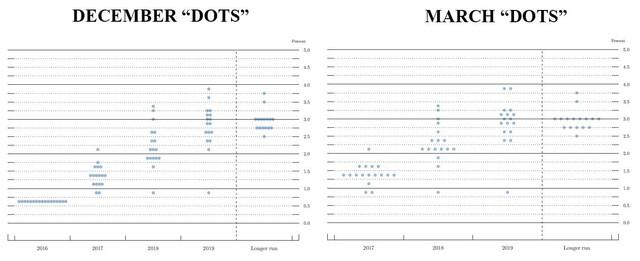 dots comparison