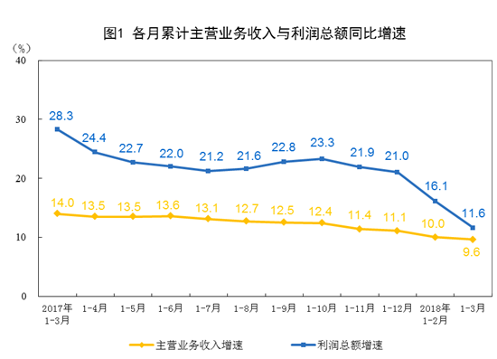 中国3月规模以上工业企业利润同比增长3.1%
