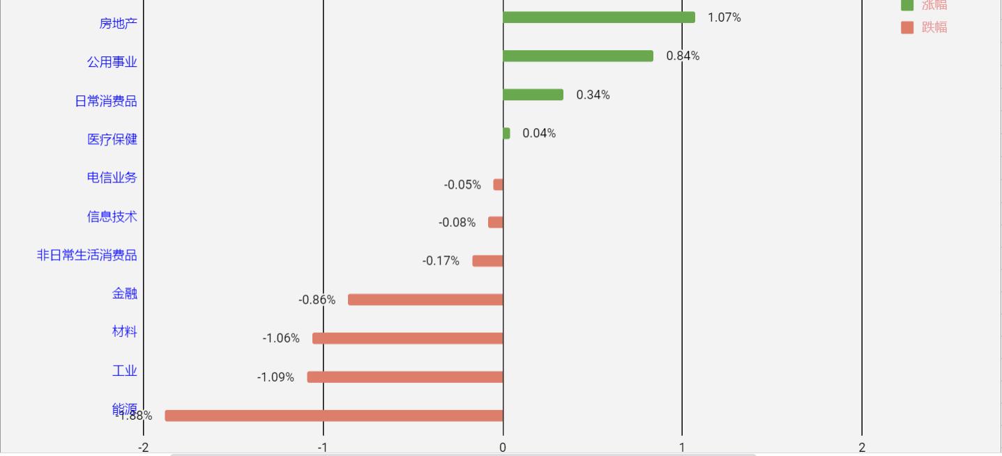 标普500指数11大板块涨跌各异,4大板块收涨,7大板块收跌;其中,房地产板块领涨,其次是公用事业板块;能源板块领跌,其次是工业板块