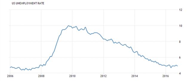 美国当前失业率走势