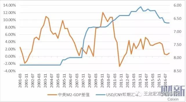 gdp和汇率_贸金百家04期 全球宏观经济及汇率展望