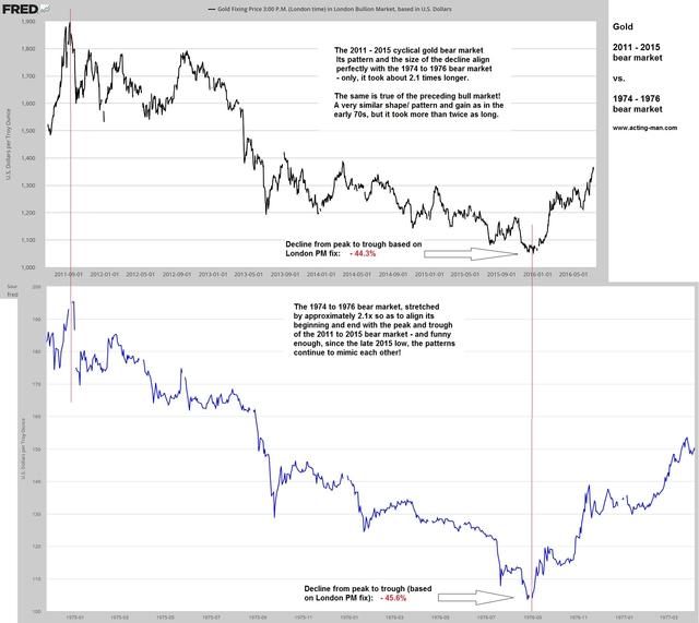 花旗集團早在2014年也研究了這一點。 該行當年還發現,那時的黃金反彈勢頭和本世紀初期也極為相似。 花旗稱,如果忽略1979年12月-1980年1月的漲幅(受蘇聯入侵阿富汗的地緣政治風險推動),則金價在1969-1974年和1976-1980年這兩段時間內均上漲了5倍。 而2001-2011年這10年間,國際金價幾乎上漲了7倍。