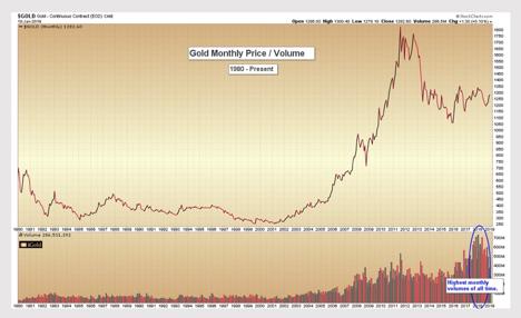 換句話說,縱觀黃金期貨的歷史,人們對黃金最感興趣的時候就發生在一年前。