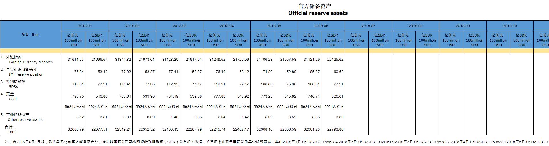 中国6月外储结束两个月连降 黄金储备不变