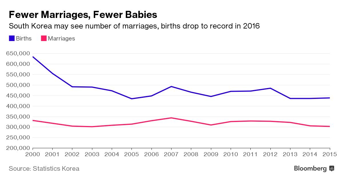 人口危机:韩国人连结婚都不愿意 更别说生娃了 图