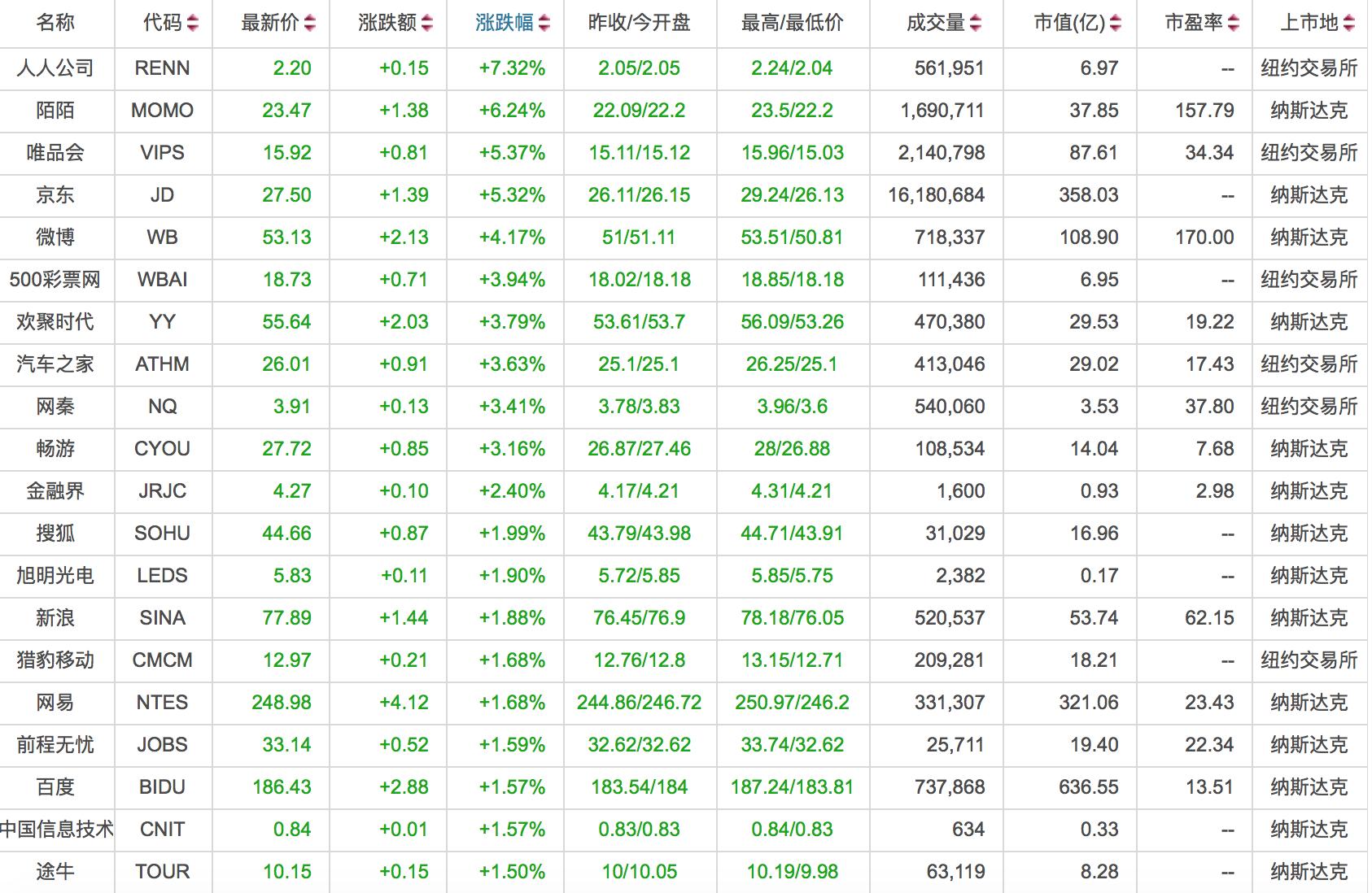 美市早盘京东一度跳涨12% 人人、陌陌领涨中概股