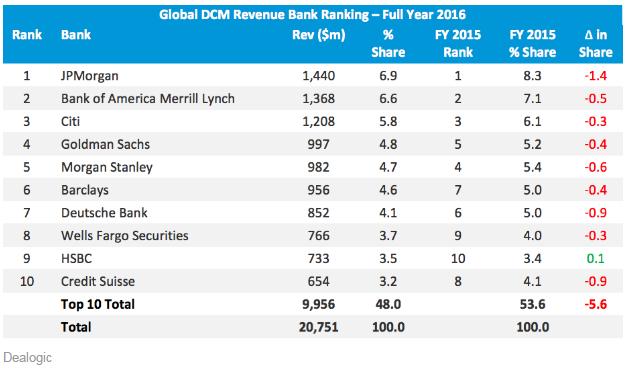 摩根大通在債券市場的收入約為14.4億美元,佔6.9%。 美銀美林排名第二,收入約13.7億美元,花旗集團以12億美元排名第三。