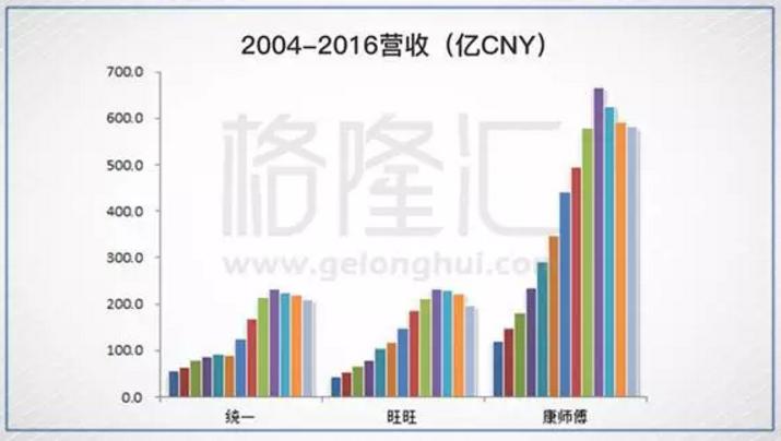 中国旺旺、康师傅、统一,曾经的中国快消三巨头,为什么卖不动了? - 木买蚂蚁 - hfzhangping的博客