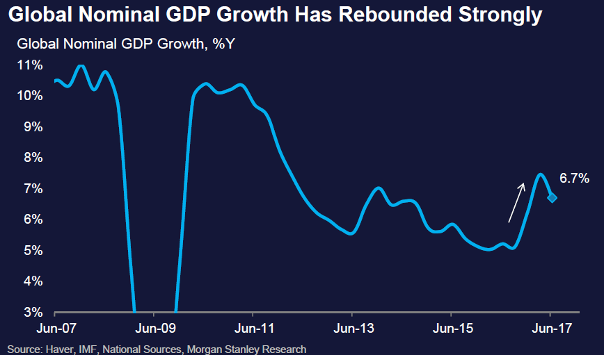GDP名义增长