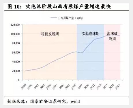 中国煤炭贡献GDP_澳洲联储 可持续经济持续增长 保持GDP和通胀预估不变