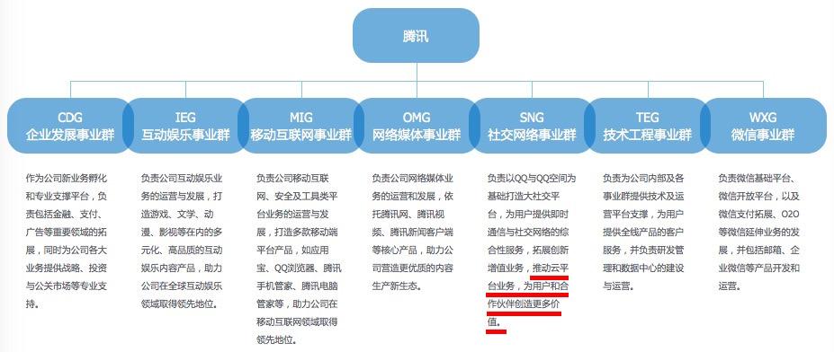 腾讯在职员工:腾讯正在酝酿组织架构调整