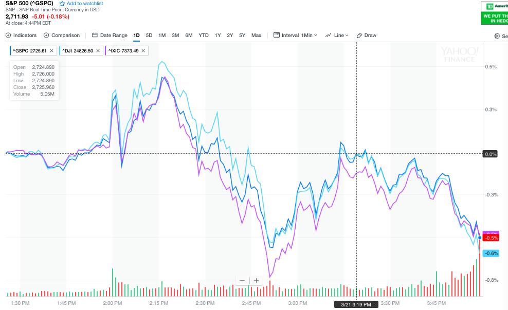 美聯儲公佈3月聲明 美股過山車 美元重挫 金銀油大漲 重挫 美股 美元