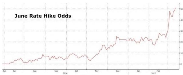 2017年美股专题。