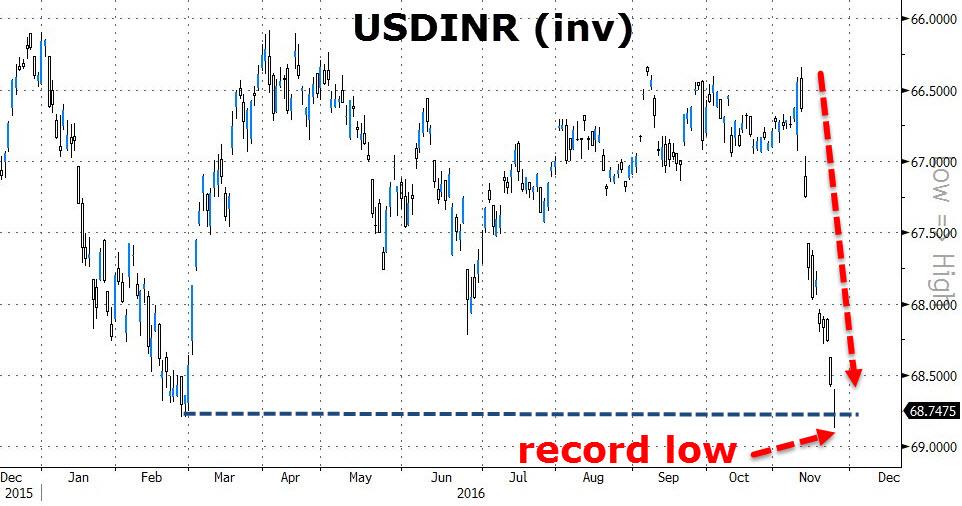 """""""废钞""""升级!印度叫停柜台换币 卢比创新低(图)"""