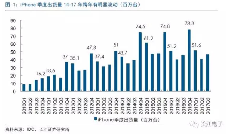 狂砍四成订单?苹果超预期下修明年首季iPhone X销量预估