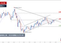 每日一图:黄金短线上涨,关注关键阻力1255.48