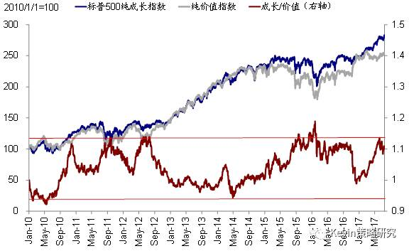 以银行股为代表的价值的估值水平相比历史区间而言处于低位,因此估值上具有相对优势