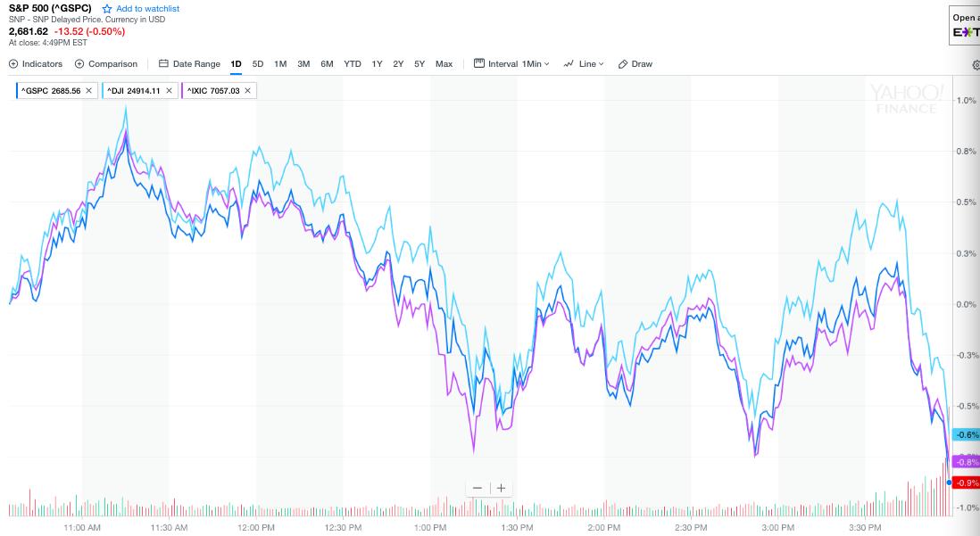 美股大震盪後尾盤收跌油價重挫美元、數字貨幣大漲 重挫 美股 大震