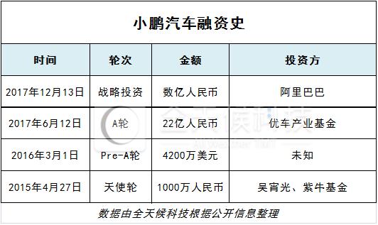 据了解,小鹏汽车已于2016年9月发布了Beta版车型,量产车型通过与传统汽车企业合作生产的方式,于2017年底小批量试产。同时,小鹏汽车也已经在广东肇庆投资100亿元建设自身的生产嫉妒,一期产能10万辆,将于2019年竣工投产。