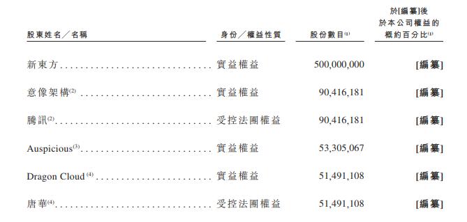 新东方在线计划将于3月28日赴港上市  2018财年营收6.5亿元