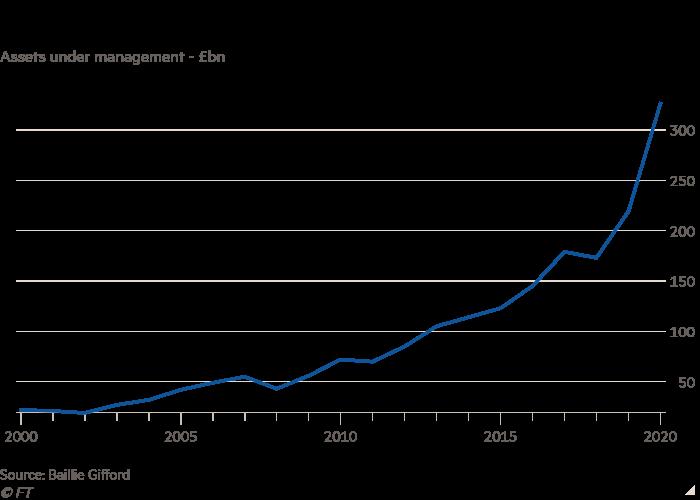 管理资产折线图 - 十亿英镑显示贝利吉福德的资产在过去二十年迅速增长