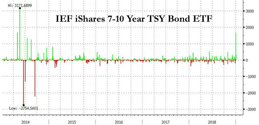https://www.zerohedge.com/sites/default/files/inline-images/ief%20etf%20flows.jpg?itok=yxLCquz8
