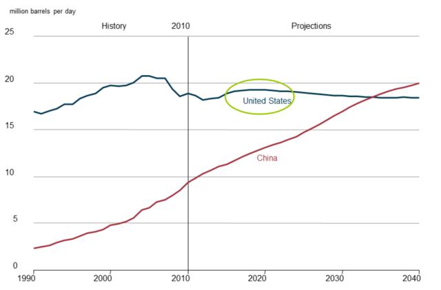 美国油品需求预测