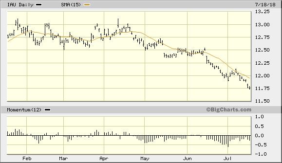 市场Risk on模式让黄金投资处在十字路口