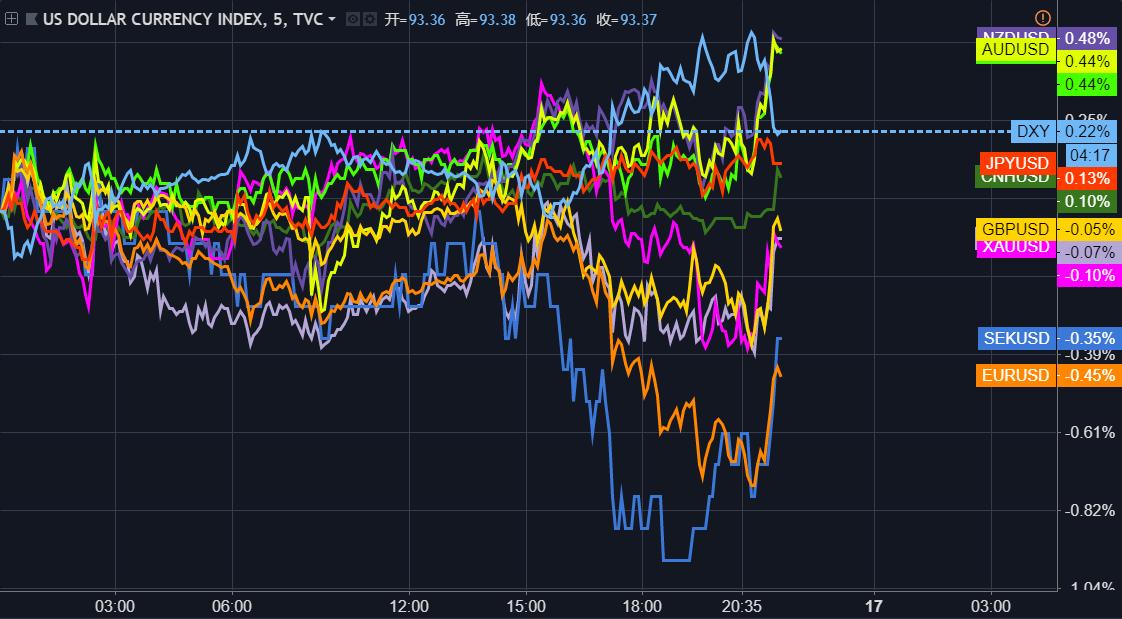 美元或成最大贏家:對歐元我猜中了開頭,卻沒有猜到結局? 美元 我猜 中了