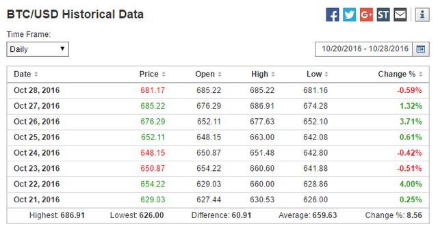 比特币价格走势