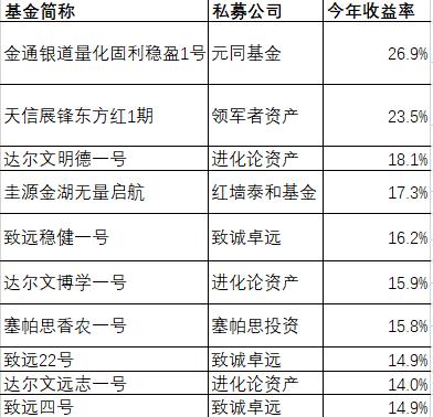 """华尔街见闻发现,多家量化私募录得不错的收益率。最大""""黑马""""是北京一家名为""""牟合资产""""的私募,总计5只阿尔法策略产品年内收益率超10%,另有16只阿尔法策略产品年内收益率在5%-10%之间。"""