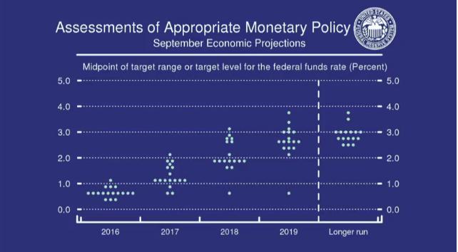 美联储维持利率不变 称年内加息概率增加