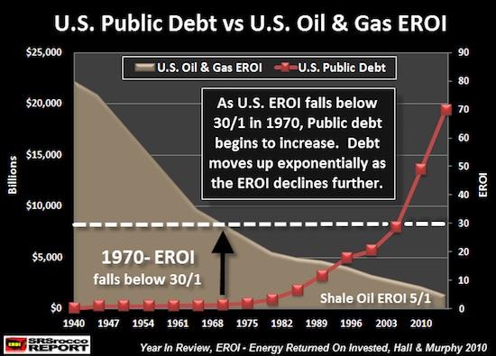 上圖顯現的兩個重要趨勢。 當美國淨能源產出淨值高於30:1時,也就是20世紀70年代前,美國的公共債務並沒有大幅增長。 然而1970年後,隨著淨能源產出淨值持續下滑,公共債務出現了爆炸性增長。