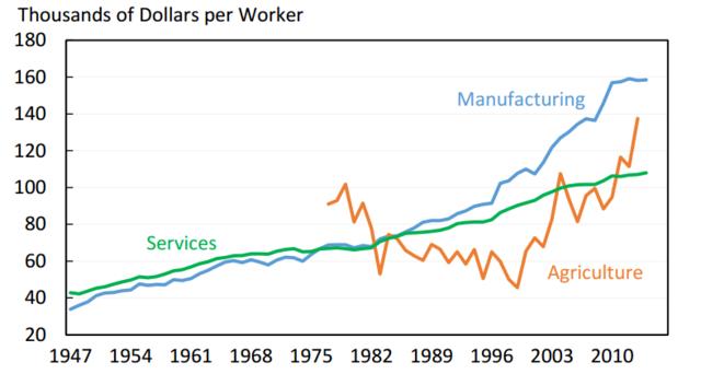 制造业生产率不断提升