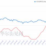中国6月CPI低于预期  PPI同比增速止跌