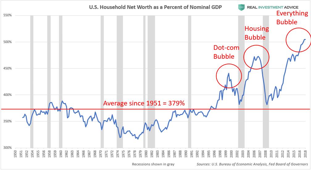 GDP的来源_这28张图告诉你美国经济和股市的全貌(2)