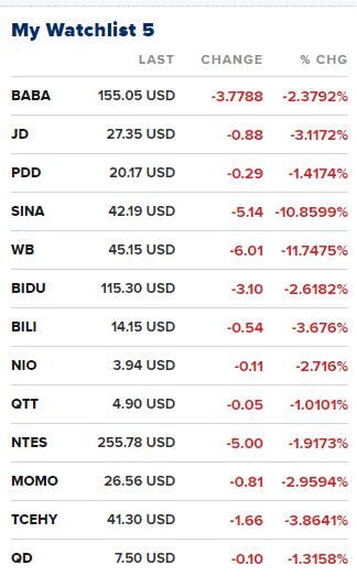 美国三大股指跌超1% 中概股普跌 芯片股集体下挫