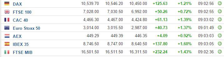 欧股涨超1%  英债、美债继续下跌