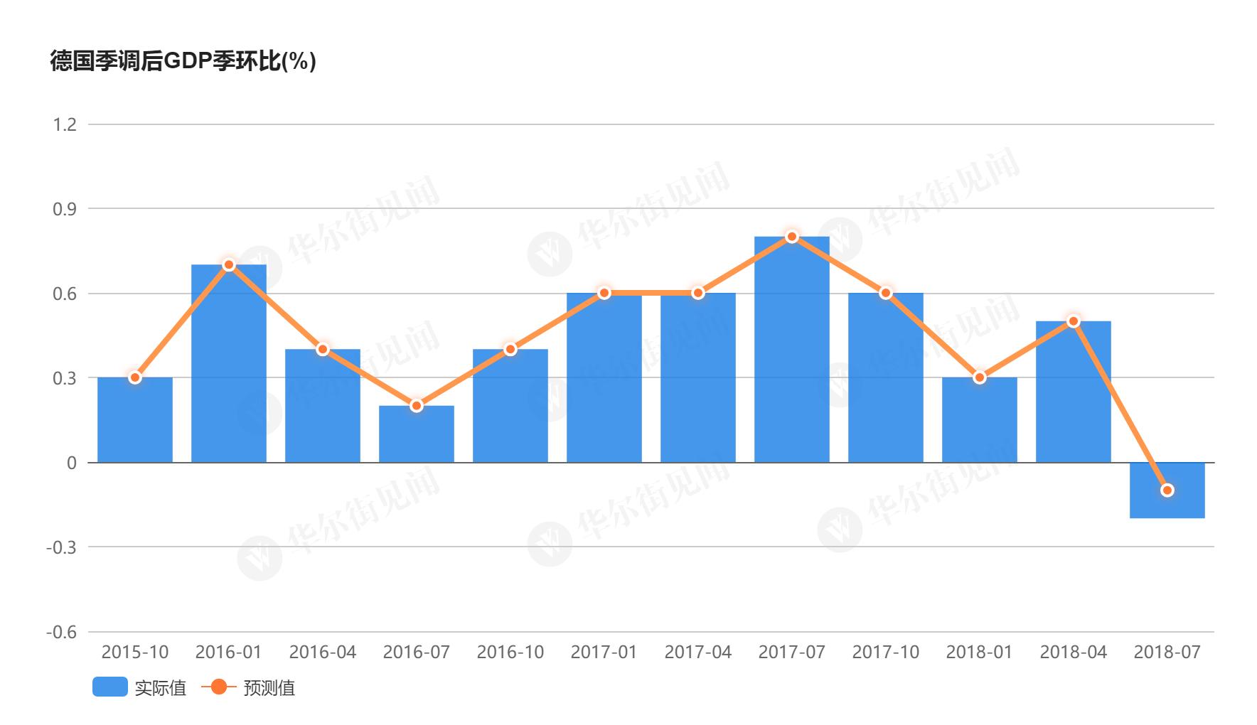 """华尔街见闻挑到,德国的经济失速无疑为正在英国脱欧与意大利预算案中赓续拉扯的欧洲又泼上了当头一盆冷水。尽管德国联邦经济部长阿尔特迈外示疲柔的数据来源于三季度汽车走业产量的短暂下滑,但正在趋于疲弱的出口数据和当局""""亲手""""下调的经济展望却给阿尔特迈的注释增上了一丝""""强走挽尊""""的意味。"""