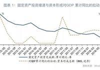 被忽视的增长:投资无形化与消费服务化!